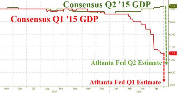 Consensus Q2 '15 GDP