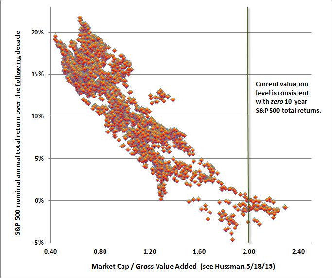 Market Gap / Gross Value Added