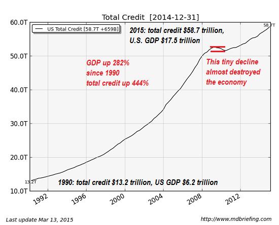 total credit 2014-12-31