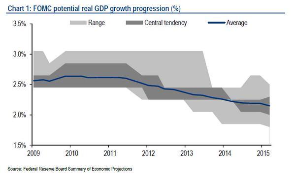 economy 2009 - 2015