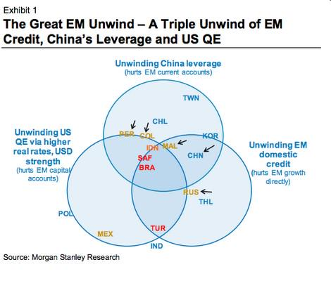 The Great EM Unwind, currency war