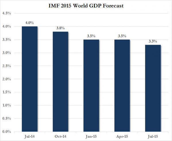 IMF 07-15 World GDP Forecast