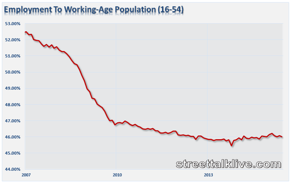 Employment to Working Age Population