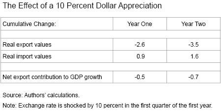 The Effect of a 10 Percent Dollar Appreciation