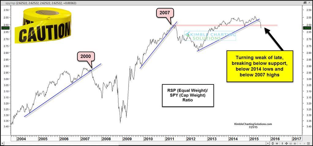 caution tape, RSP, SPY ratio