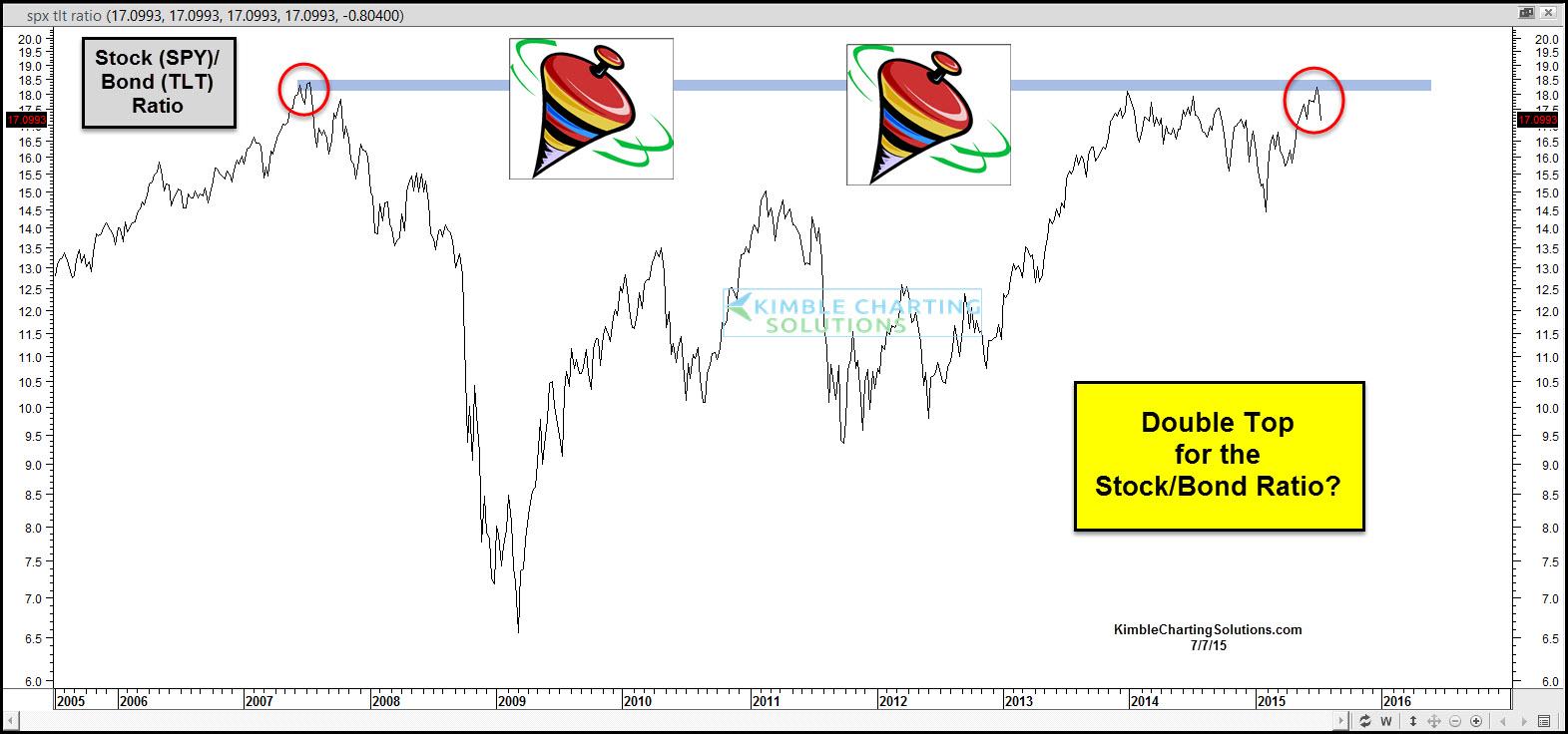 stock bond ratio, spinning tops