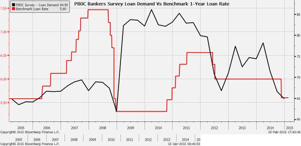 PBOC Bankers Survey Loan Demand vs Benchmark 1 year loan rate