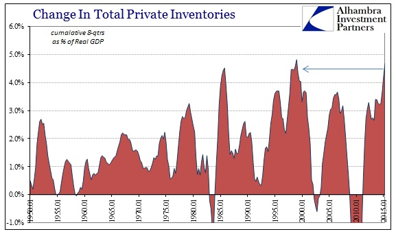 Change in Total Private Inventories