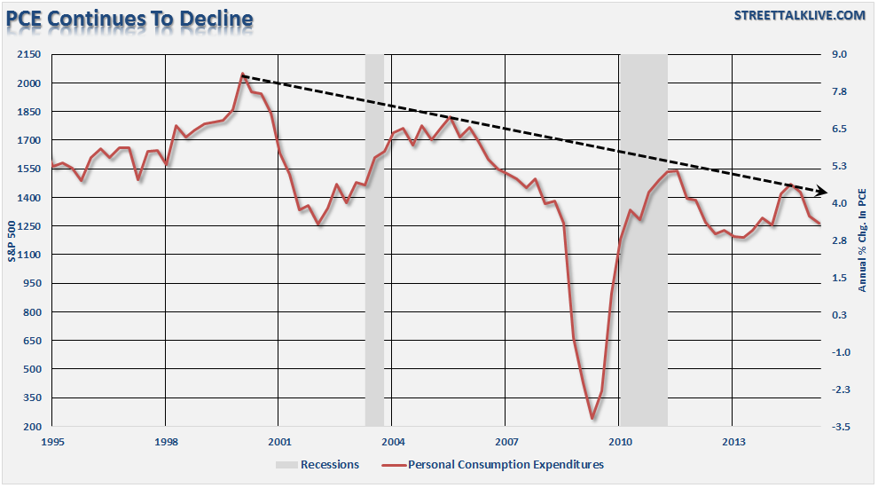 PCE Continues to Decline