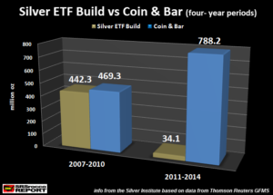 0815Silver-ETF-Build-vs-Coin-Bar-4-yr-period