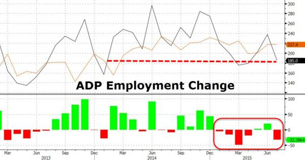 ADP Employee Change