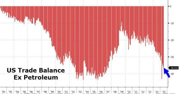 US Trade Balance Ex Petroleum