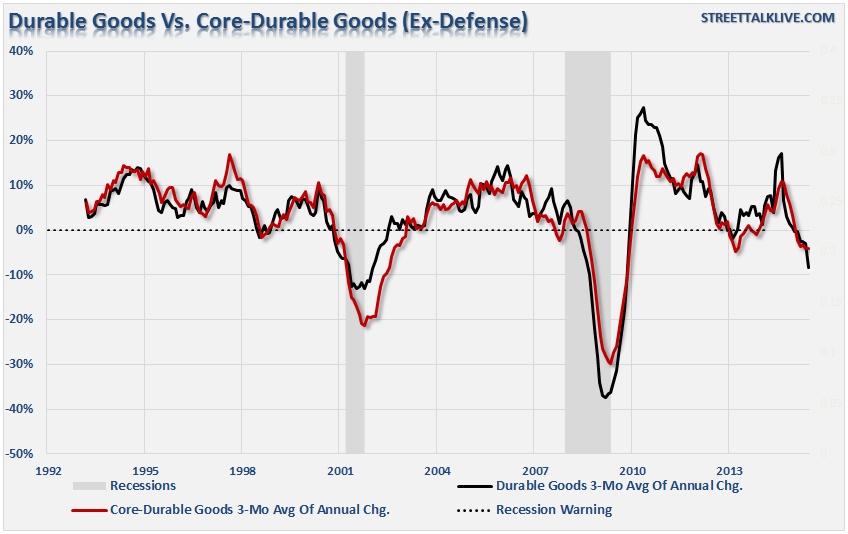 durable goods 09-09-15