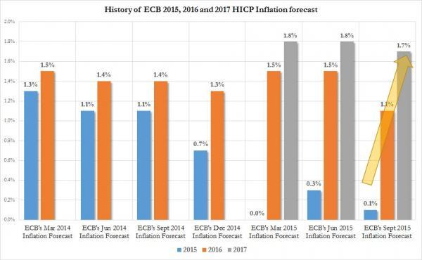 Historuy of ECB, HICP Inflation forecast