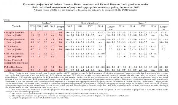 FOMC projections