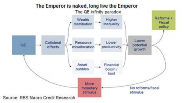 The emperor is naked, QE Infinity paradox