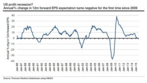0915corp profits recession_0
