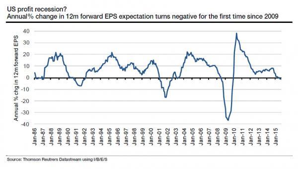 US profit recession?