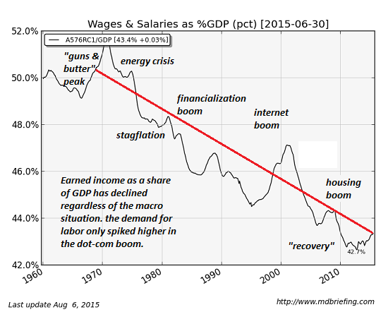 Wages and Salaries as %GDP