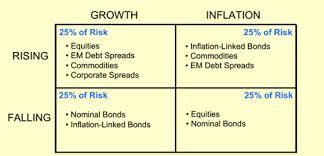 growth, inflation, rising, falling quadrants