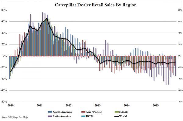 Caterpillar Dealer Retail sales by Region