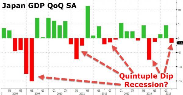 Japan GDP QoQ SA recession
