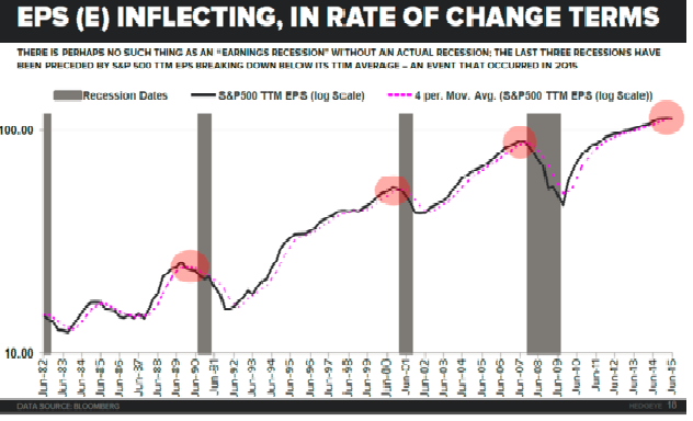 EPS (E) Inflecting, In Rate of Change Terms