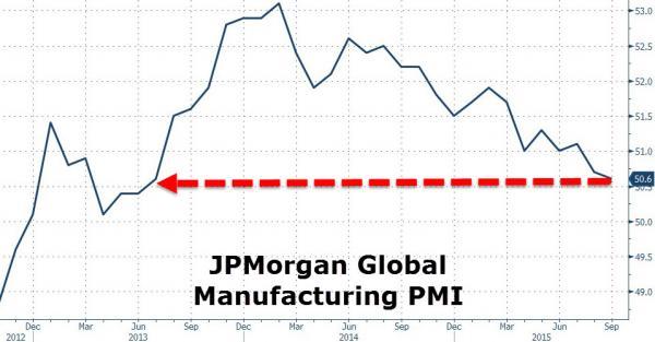 JP Morgan Global Manufacturing PMI