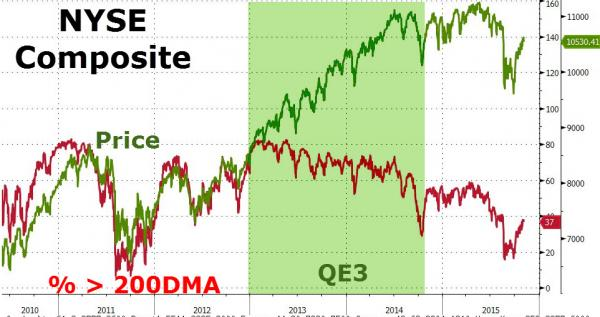 NYSE composite diverge