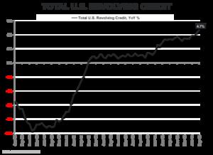1115EL_COD2_Credit_Growth_normal