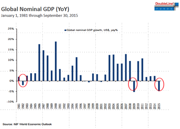 Global Nominal GDP (YoY)