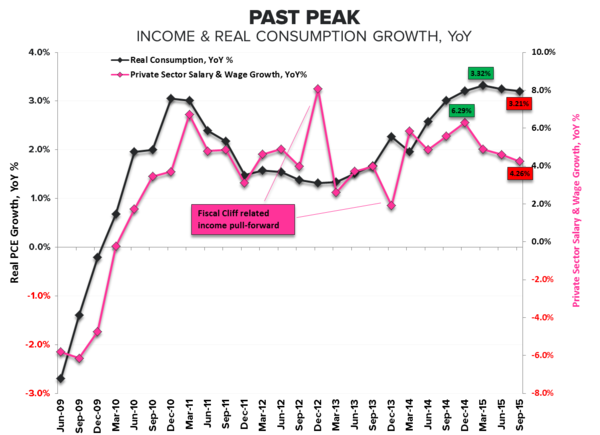 past peak - income and real consumption growth