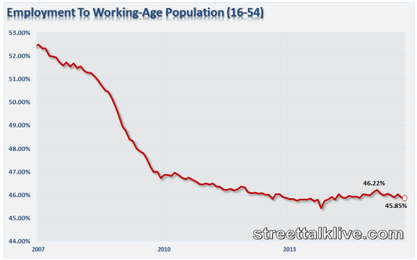 Employment to Working-Age Population 16 - 54