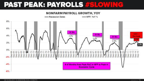 Past PEak: Payrolls #Slowing