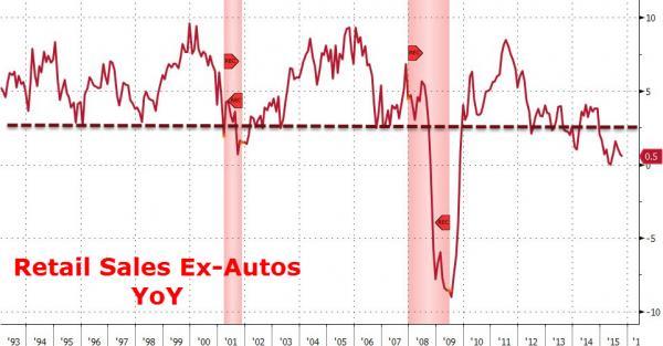 Retail Sales Ex-Autos YoY