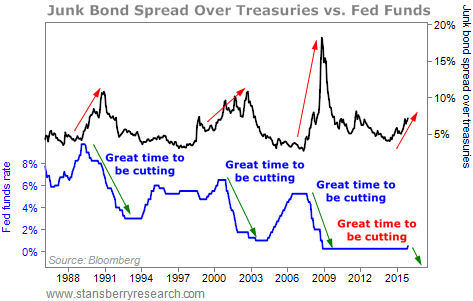 Junk Bond Spread Over Treasuries vs Fed Funds