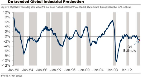 De-trended Global Industrial Production