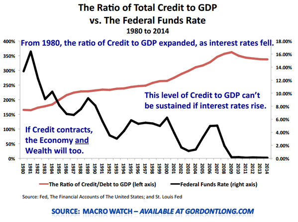 Ratio of Total Credits to GDP