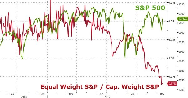 Equal Cap Weight