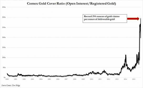Comex Gold Cover Ratio