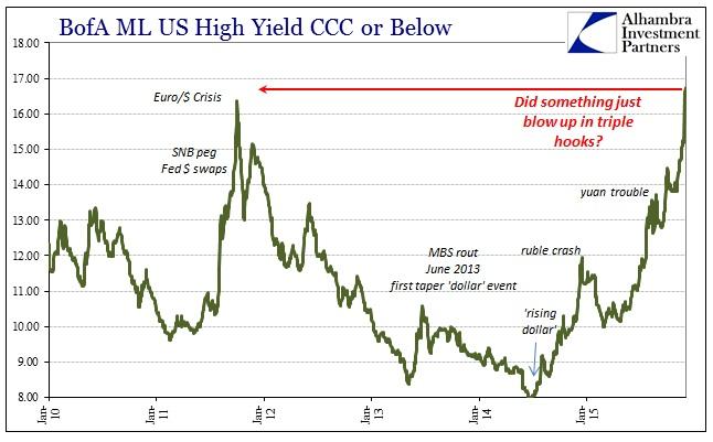 BofA ML US High Yield CCC or Below