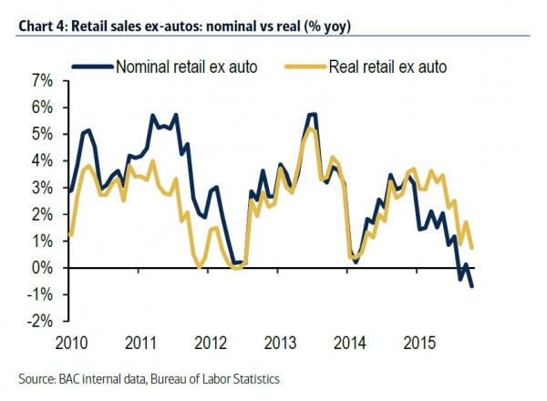 nominal retail sales card