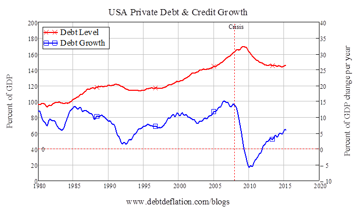 USA Private Debt and Credit Growth
