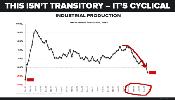 This Isn't Transitory - It's Critical, Industrial Production