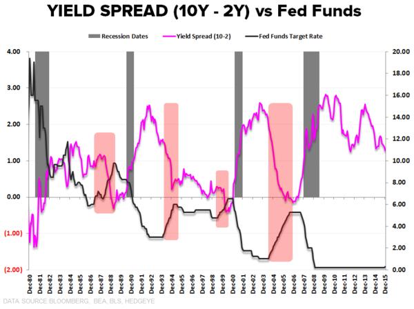 Yield Spread 10Y - 2Y vs Fed Funds
