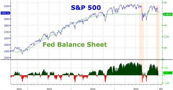 S&P 500 Fed Balance Sheet