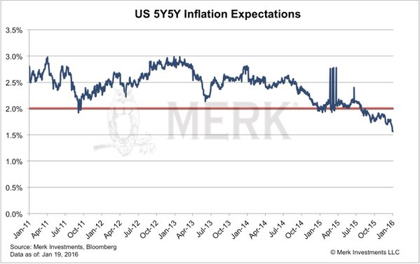 US 5Y5Y Inflation Expectations