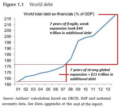 World total debt ex-financials