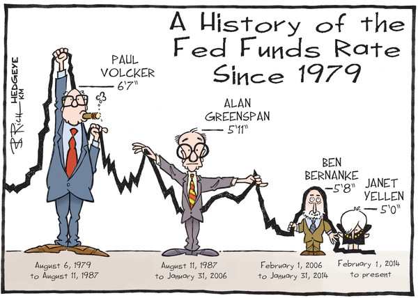 Fed Funds history since 1979 cartoon