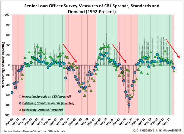Seanior loan Officer Survey Measures